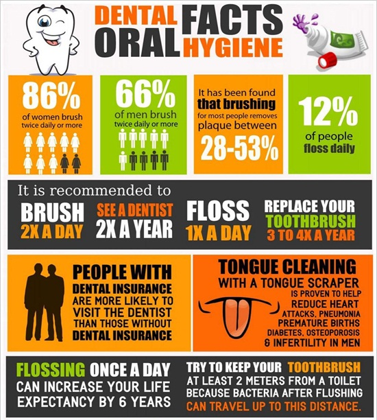 Facts_Oral_Hygiene_Pymble Family Dentist